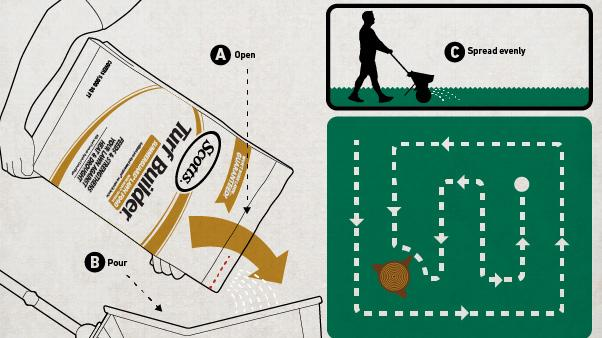 Summer Lawn Care Tips: illustration showing arms pouring bag of fertilizer, spreading pattern traced on lawn, and silhouette of man pushing spreader